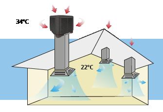 Funcionamiento de los climatizadores evaporativos