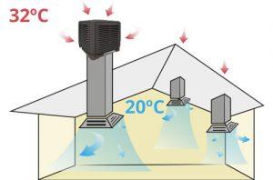 funcionamiento sistemas evaporativos